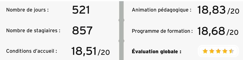 Evaluation des sessions de formation ADELICE Formation